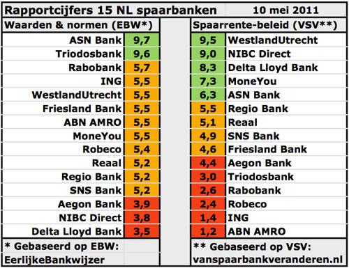 Rapportcijfers 15 NL spaarbanken