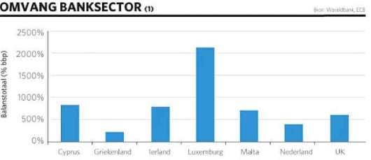 Omvang van banksector, in relatie tot economie van enkele Europese landen, op basis van gegevens van de Werledbank.