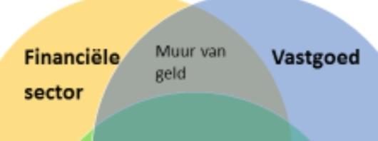 Vastgoed-financieel-complex -fragment model