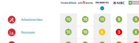 Eerlijke bankwijzere 2016